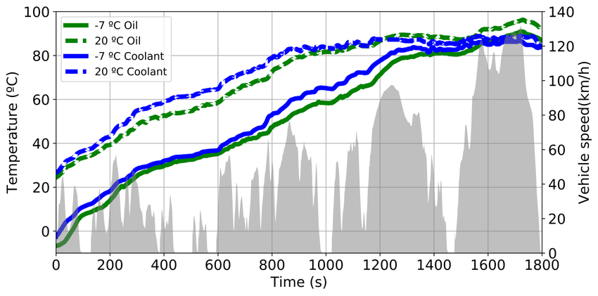 Engine-coolant-blue-lines-and-oil-temperatures-green-lines-temperature-evolution.png